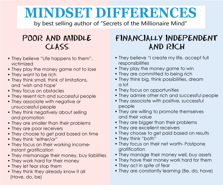 Mindset differences-secrets of the Millionaire Mind: How to be Successful In Life