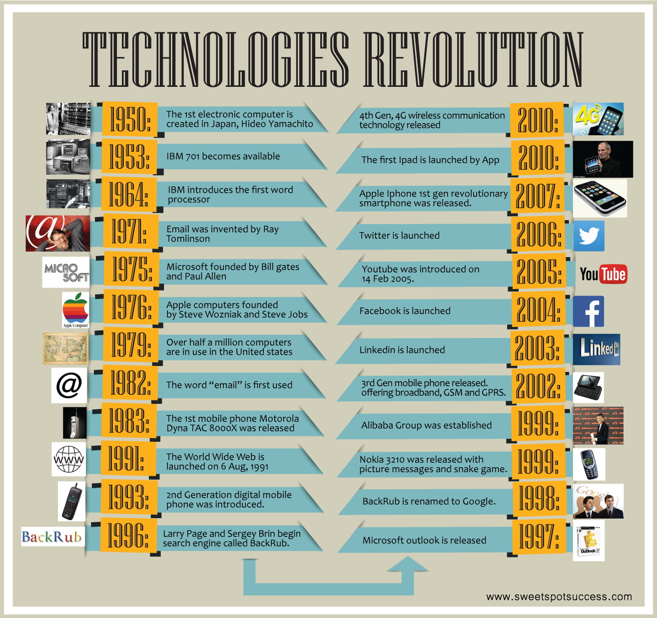 technology-revolution: How to be Successful In Life