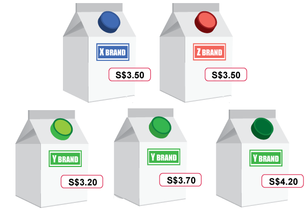7 Smart Pricing Strategies to Exponential Sales